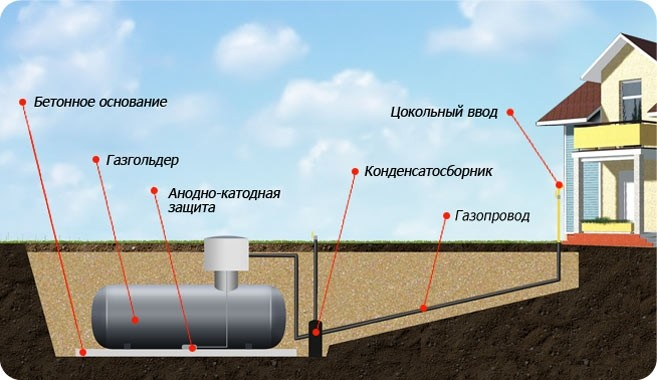Схема автономная газификации