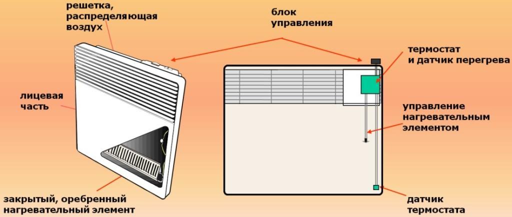 Схема конвекторного
