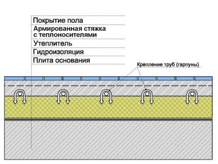 Схема крепления труб теплого