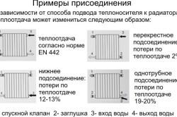 Срок службы чугунных батарей отопления
