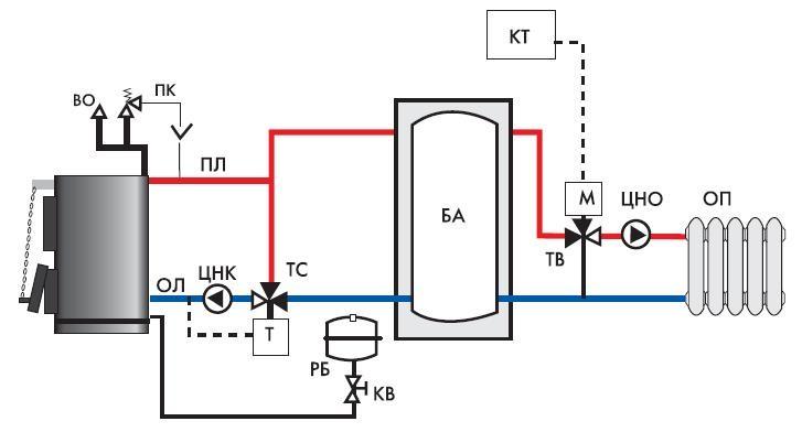 Схема обвязки бытового котла.