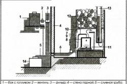 Схема печи-каменки на жидком топливе