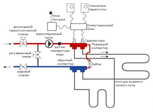 Схема регулировки температуры
