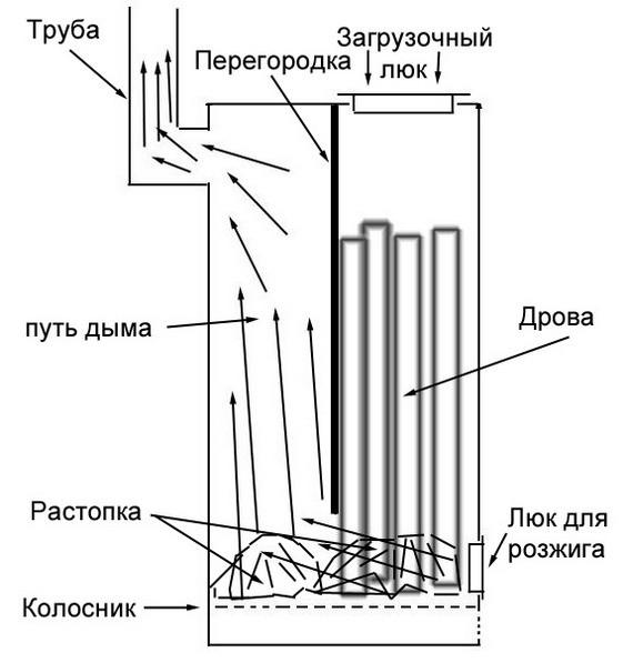 Схема самодельной печи