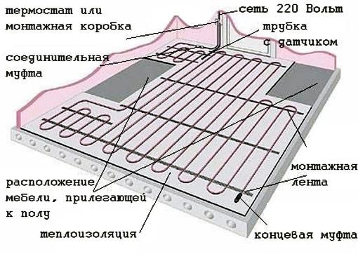 Заливка теплого пола бетоном  Отделка полов
