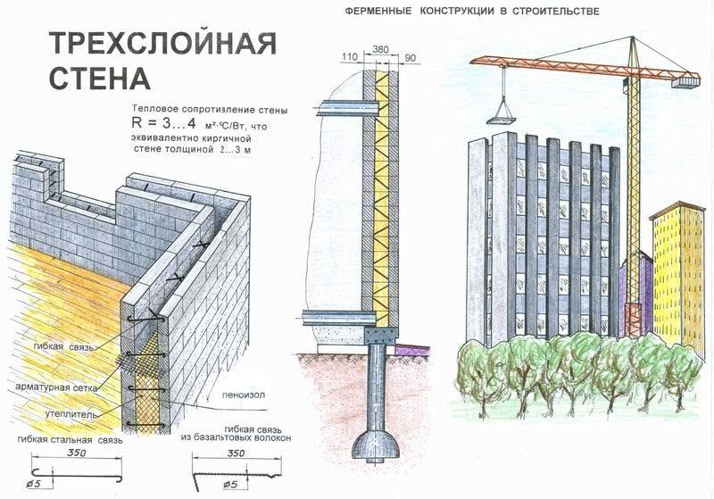Укрепление трехслойных кирпичных стен