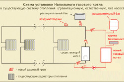 Схема установки напольного котла