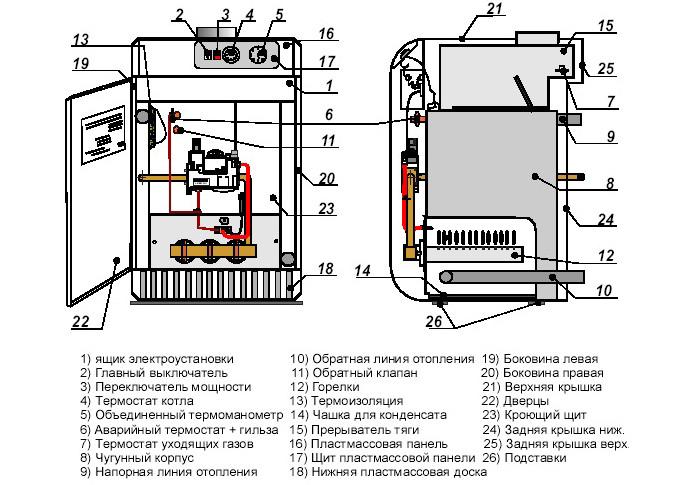 Схема устройства газового напольного котла