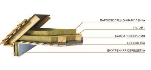 Схема утепления деревянного перекрытия.
