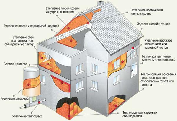 Схема утепления коттеджа