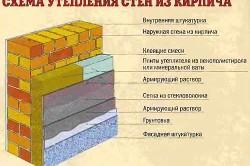 Утепление стен из кирпича