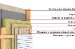 Схема утепления стены деревянного дома
