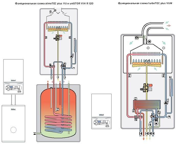 Схема котла газового от