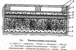 Схема теплоизоляции полов в бане