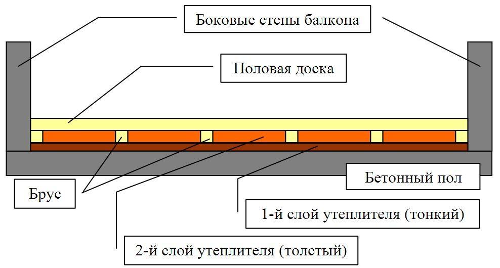 Как утеплить лоджию пенопластом: пол, стены, потолок.