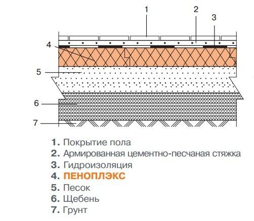 Как испытывается гидроизоляция полов битумно полимерная мастика бпм-с
