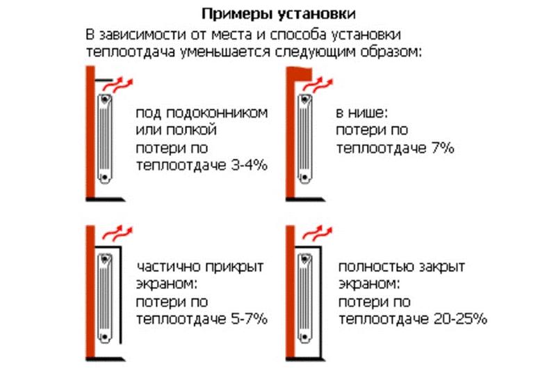 Примеры установки радиаторов