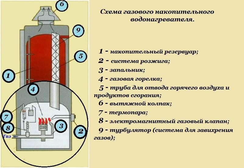 Схема газового накопительного