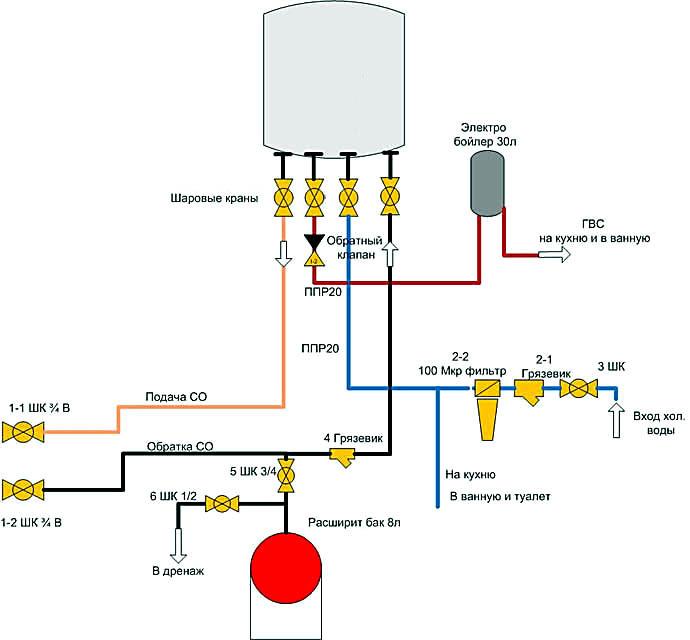 Схема гидравлической обвязки