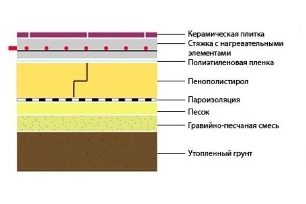 Схема устройства пола на