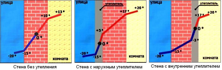 Схема разреза стены, утепленной пенопластом