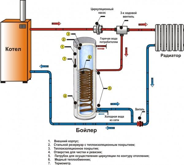 Семь раз отмеряю (баня 6х6) | Страница 15 | Форум о ... Смесительный Узел для Теплого Пола