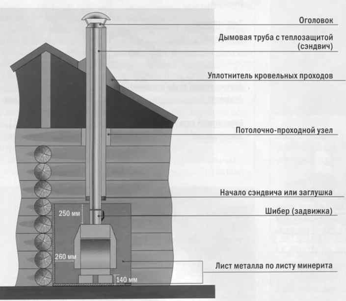 Чертеж-схема конструкции дымохода для каминов