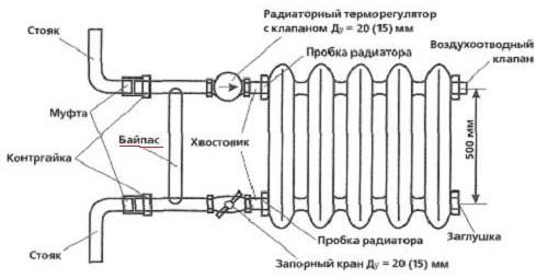 Чугунный радиатор отопления