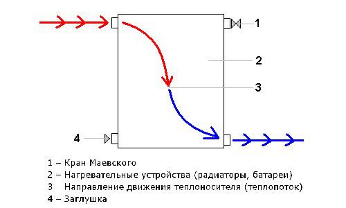 Диагональная схема подключения радиатора