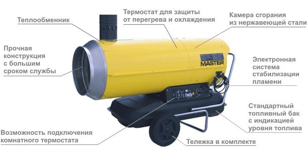 Газовая тепловая пушка