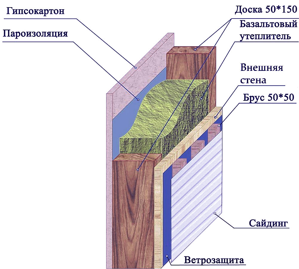 Утепление стен изнутри в деревянном доЧертеж дачного