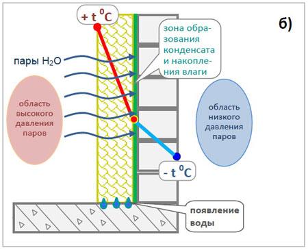 Распределение температуры при утеплении изнутри