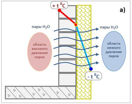 Распределение температуры при утеплении снаружи