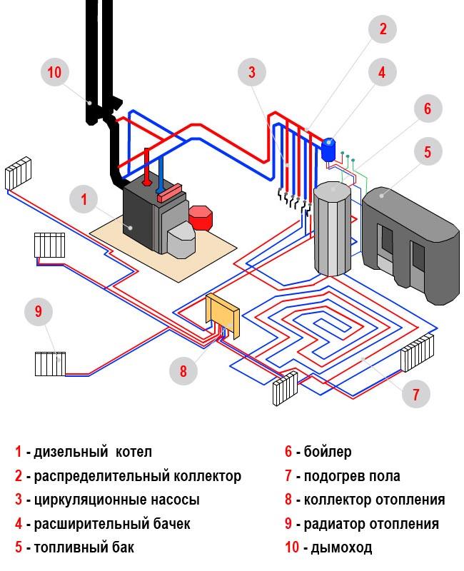 Что такое водяное отопление в частном доме своими руками 949