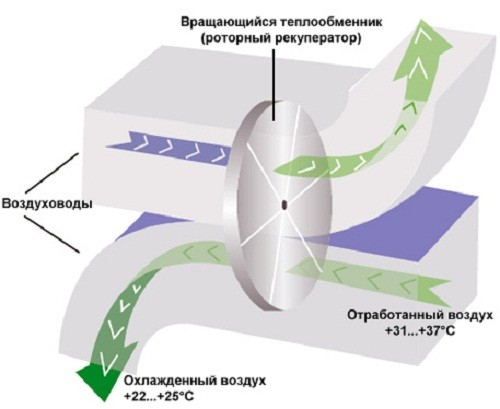 Схема роторного рекуператора.