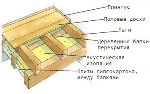 Схема деревянного пола по
