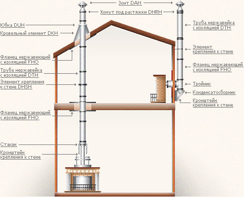 Схема двухтрубного дымохода