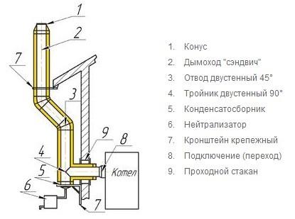 Отопительный газовый котел