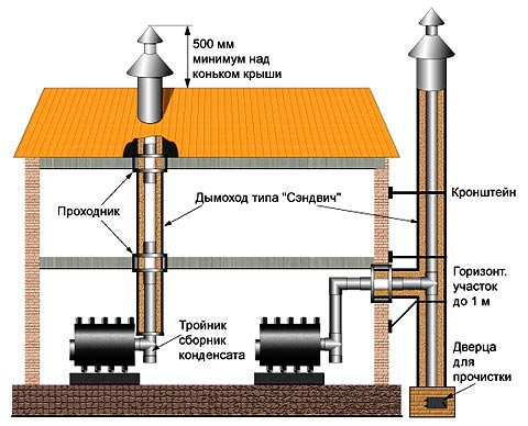Схема дымохода для газового