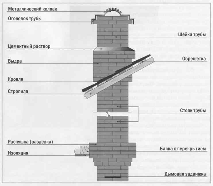Схема дымохода печи камина.