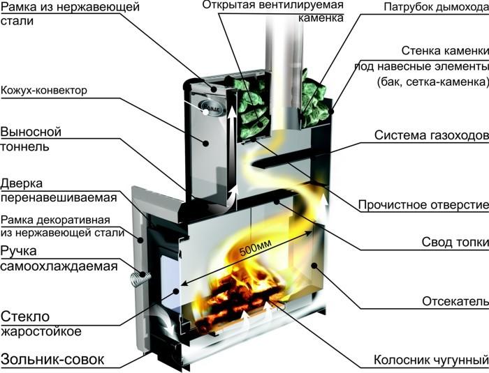 Инструкция По Изготовлению Печей Из Кирпича