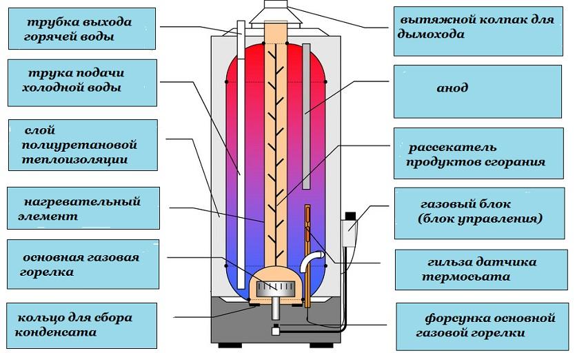 Схема газового водонагревателя