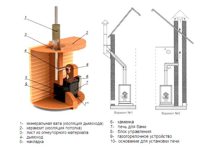 Схема газовой банной печи