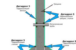 Схема герметизации стыков при строительстве