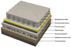 Схема гидроизоляции бетонной стяжки
