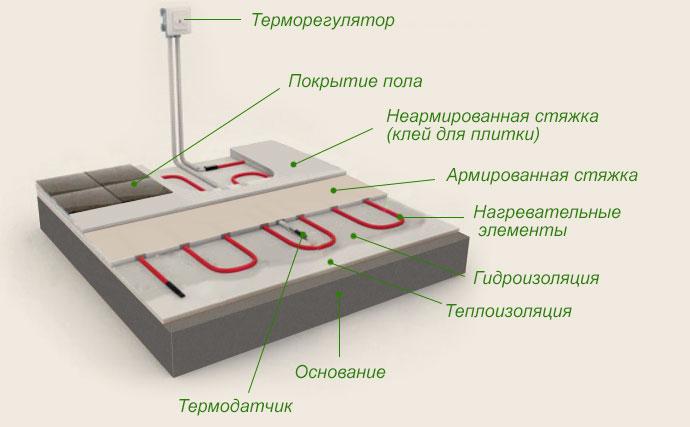 Схема электрического теплого