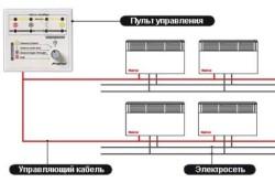 Электрообогреватели для дома