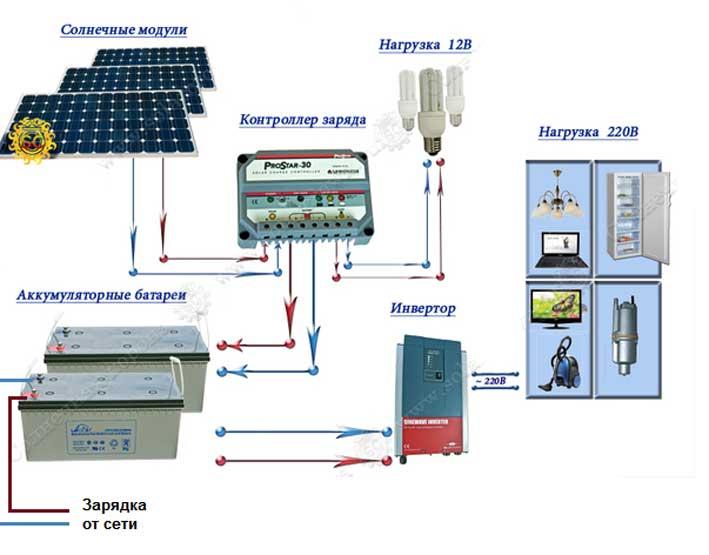 Схема электросети при