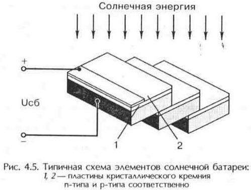 Схема элементов солнечной