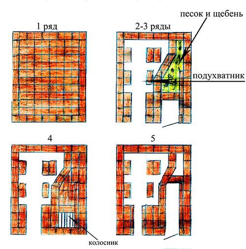 Схема кладки комбинированной